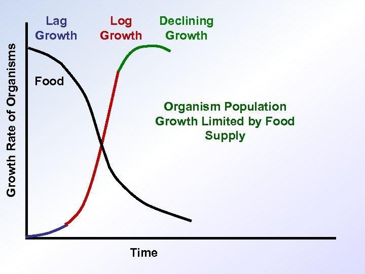 Growth Rate of Organisms Lag Growth Log Growth Declining Growth Food Organism Population Growth