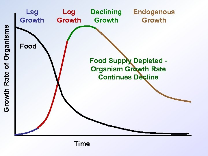 Growth Rate of Organisms Lag Growth Log Growth Declining Growth Endogenous Growth Food Supply