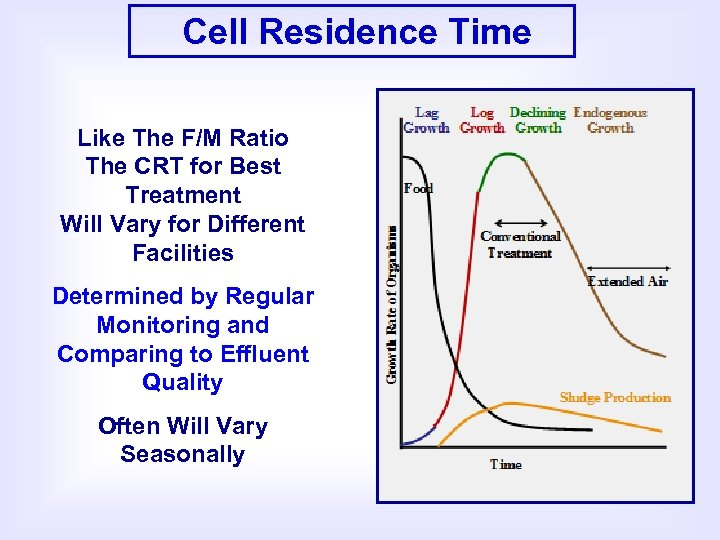 Cell Residence Time Like The F/M Ratio The CRT for Best Treatment Will Vary