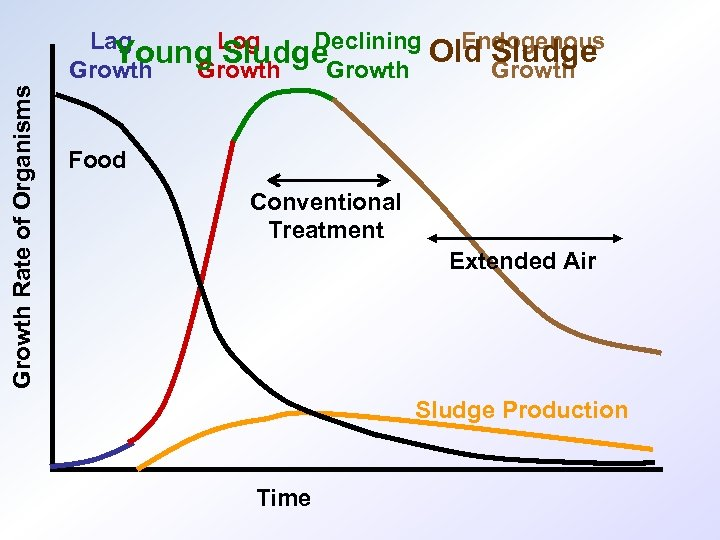 Growth Rate of Organisms Lag Declining Young Log Sludge. Growth Endogenous Old Sludge Growth