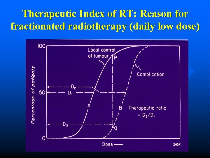 Therapeutic Index of RT: Reason for fractionated radiotherapy (daily low dose)