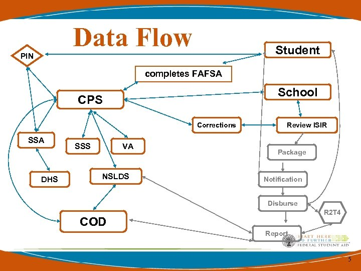 Data Flow PIN Student completes FAFSA School CPS Corrections SSA DHS SSS VA NSLDS