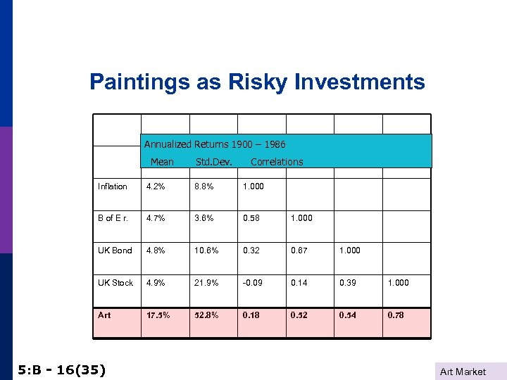 Paintings as Risky Investments Annualized Returns 1900 – 1986 Mean St. Dev. Inflation 4.