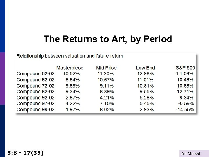 The Returns to Art, by Period 5: B - 17(35) Art Market