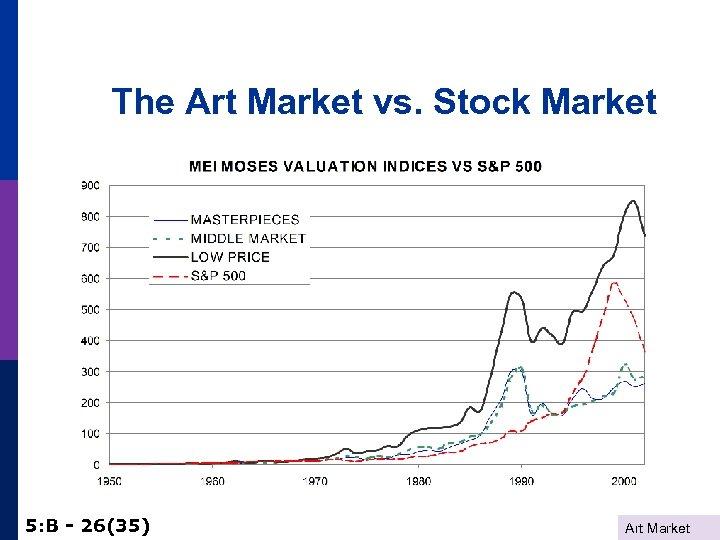 The Art Market vs. Stock Market 5: B - 26(35) Art Market