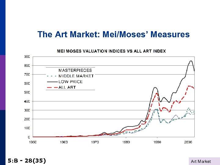 The Art Market: Mei/Moses' Measures 5: B - 28(35) Art Market