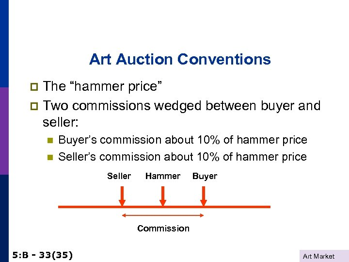 """Art Auction Conventions The """"hammer price"""" p Two commissions wedged between buyer and seller:"""