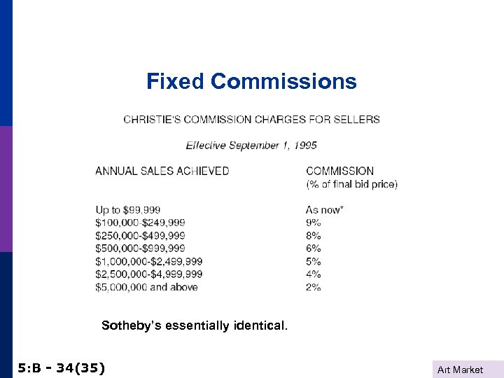Fixed Commissions Sotheby's essentially identical. 5: B - 34(35) Art Market