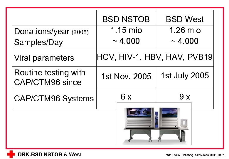 Donations/year (2005) Samples/Day Viral parameters Routine testing with CAP/CTM 96 since CAP/CTM 96 Systems