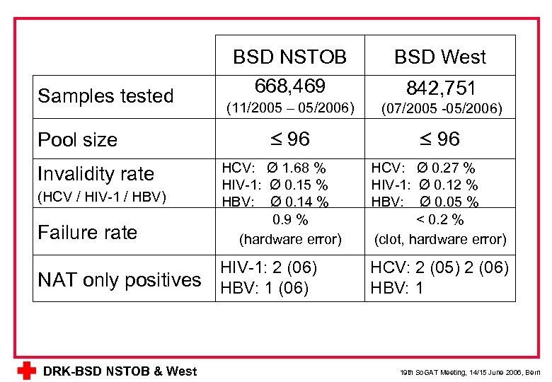 Samples tested Pool size BSD NSTOB 668, 469 BSD West (11/2005 – 05/2006) (07/2005
