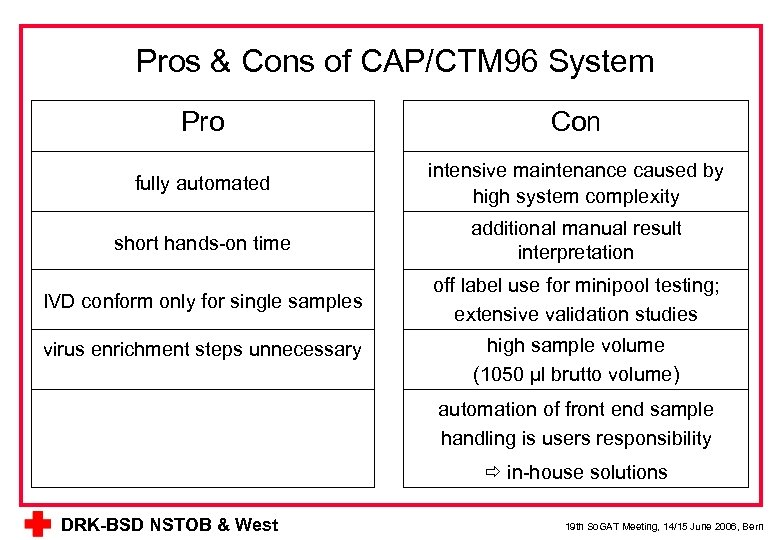 Pros & Cons of CAP/CTM 96 System Pro Con fully automated intensive maintenance caused
