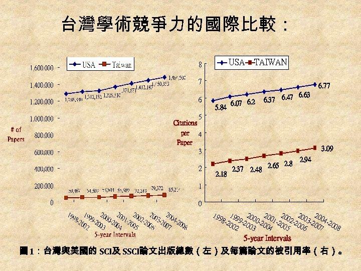 台灣學術競爭力的國際比較: USA 8 TAIWAN 7 6. 77 6 5. 84 6. 07 6. 2