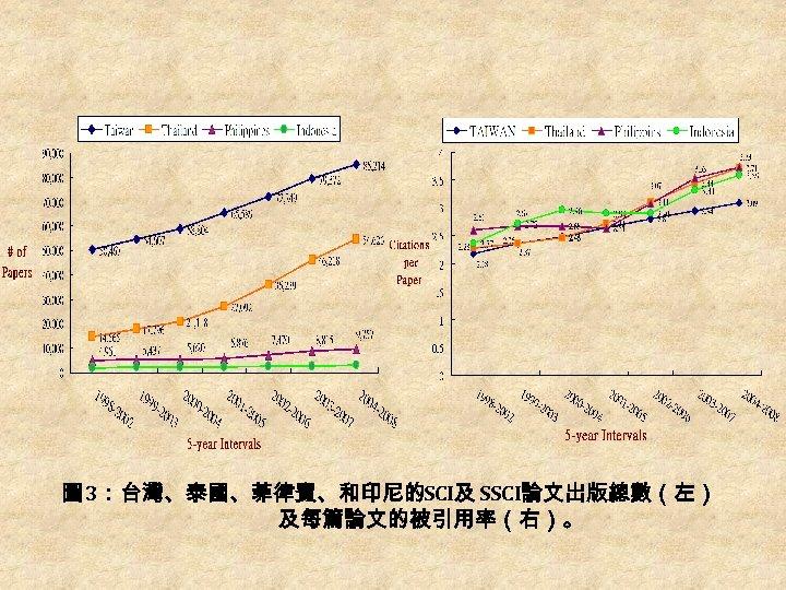 圖 3:台灣、泰國、菲律賓、和印尼的SCI及 SSCI論文出版總數(左) 及每篇論文的被引用率(右)。