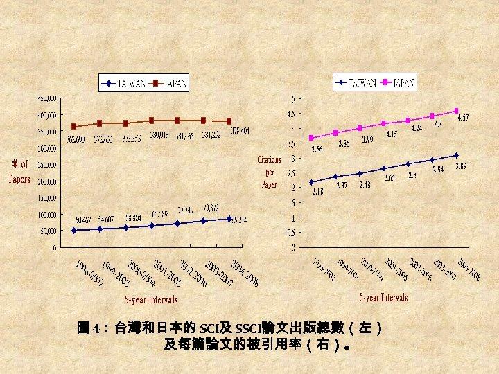 圖 4:台灣和日本的 SCI及 SSCI論文出版總數(左) 及每篇論文的被引用率(右)。