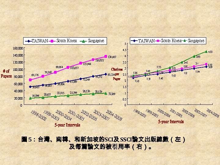 South Korea TAIWAN Singapore 160, 000 134, 667 126, 022 120, 000 89, 964
