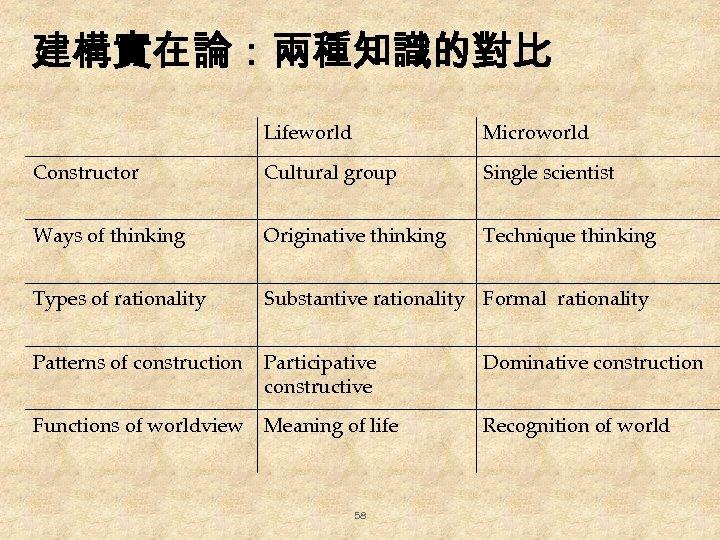 建構實在論:兩種知識的對比 Lifeworld Microworld Constructor Cultural group Single scientist Ways of thinking Originative thinking Technique