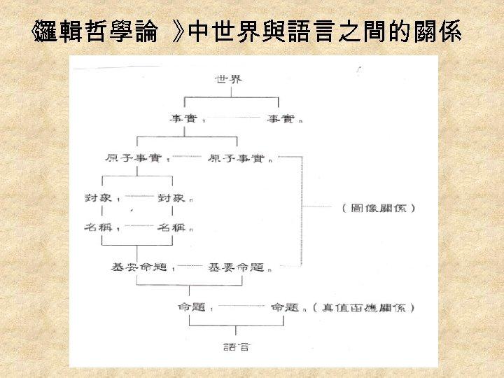 《 邏輯哲學論 》 中世界與語言之間的關係 60