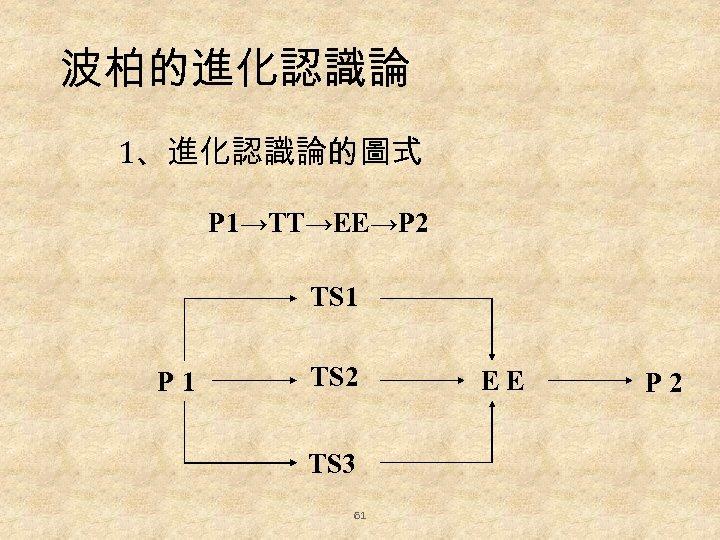 波柏的進化認識論 1、進化認識論的圖式 P 1→TT→EE→P 2 TS 1 P 1 TS 2 TS 3 61