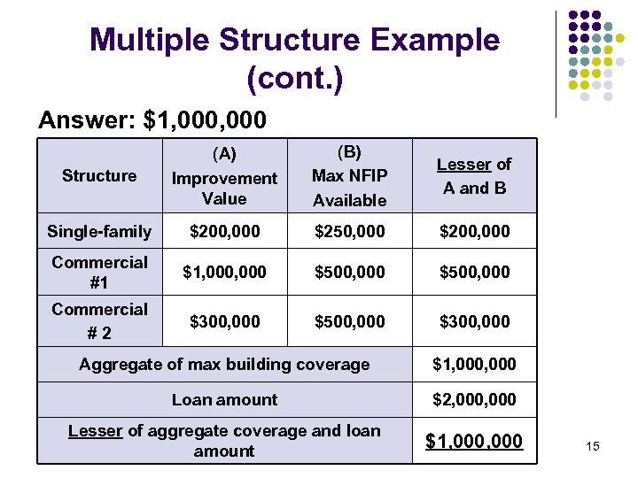 Multiple Structure Example (cont. ) Answer: $1, 000 Structure (A) Improvement Value (B) Max