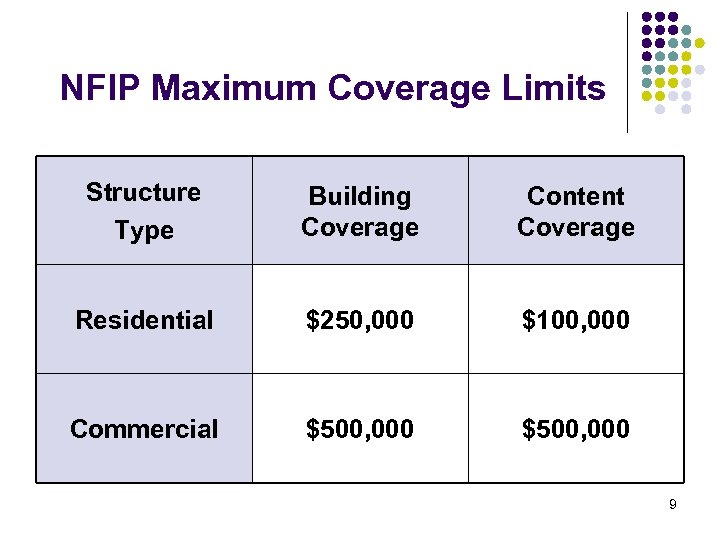 NFIP Maximum Coverage Limits Structure Type Building Coverage Content Coverage Residential $250, 000 $100,