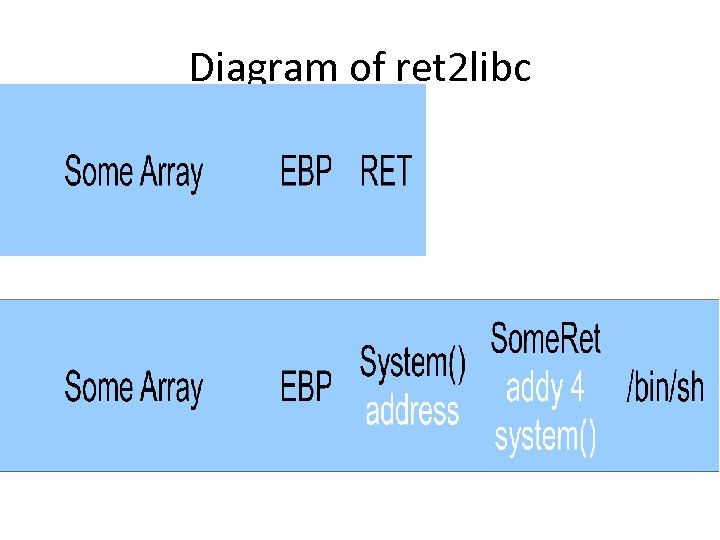 Diagram of ret 2 libc