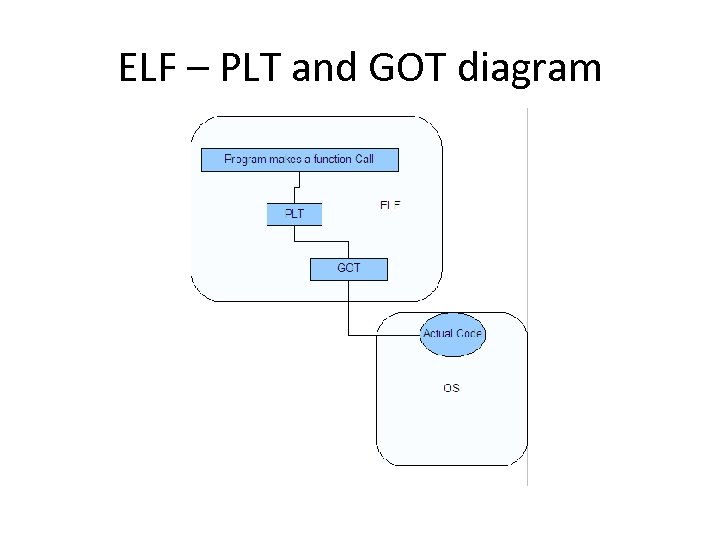 ELF – PLT and GOT diagram