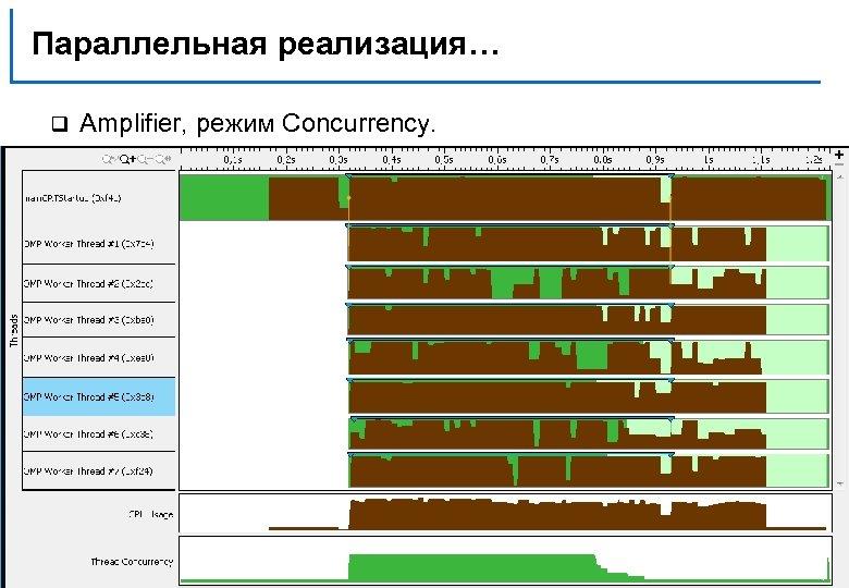 Параллельная реализация… q Amplifier, режим Concurrency. Н. Новгород, 2011 г. Разреженное матричное умножение 121