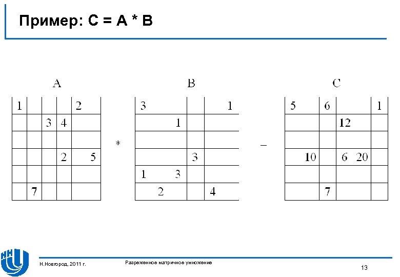 Пример: C = A * B Н. Новгород, 2011 г. Разреженное матричное умножение