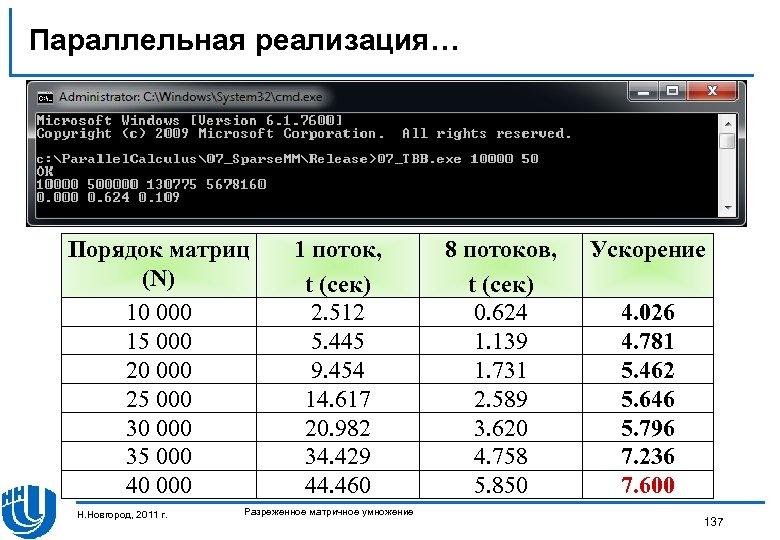 Параллельная реализация… Порядок матриц (N) 10 000 15 000 20 000 25 000 30