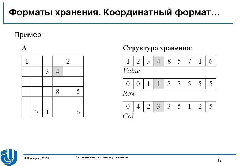 Форматы хранения. Координатный формат… Пример: Н. Новгород, 2011 г. Разреженное матричное умножение 19