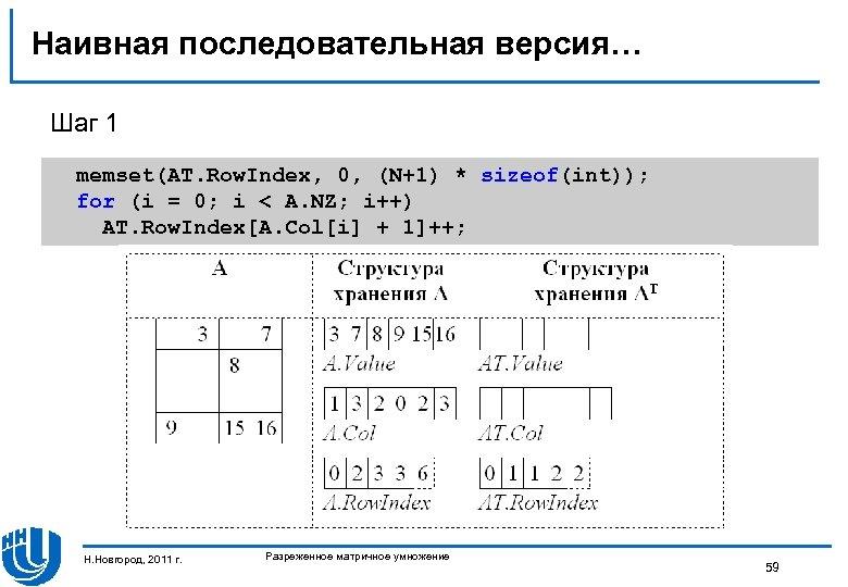 Наивная последовательная версия… Шаг 1 memset(AT. Row. Index, 0, (N+1) * sizeof(int)); for (i