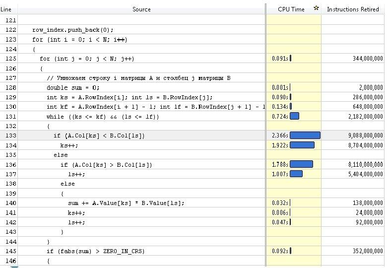 Оптимизированная последовательная версия. Алгоритмическая оптимизация. Подход 2… Н. Новгород, 2011 г. Разреженное матричное умножение