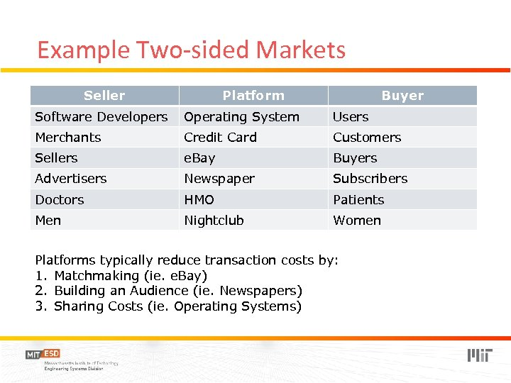 Example Two-sided Markets Seller Platform Buyer Software Developers Operating System Users Merchants Credit Card