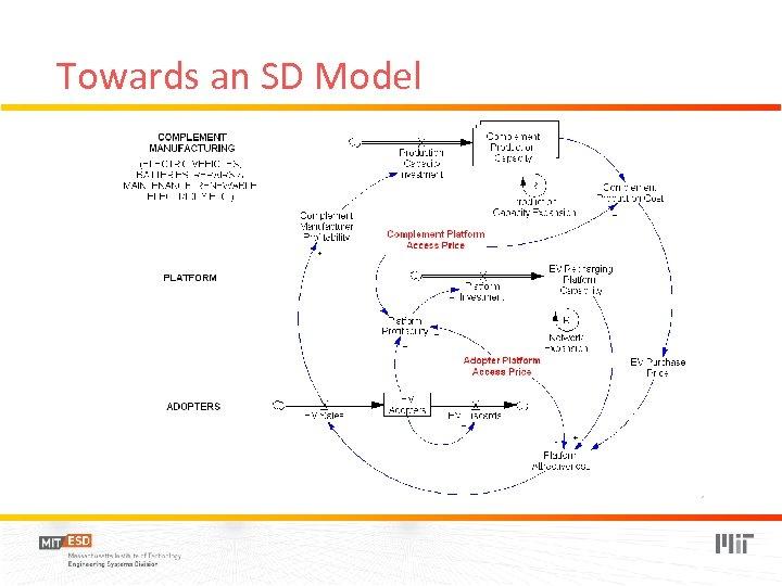 Towards an SD Model