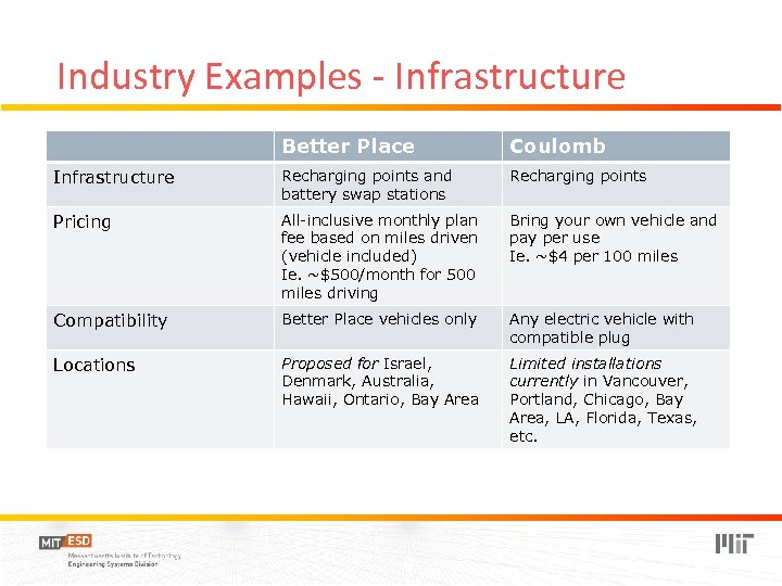 Industry Examples - Infrastructure Better Place Coulomb Infrastructure Recharging points and battery swap stations