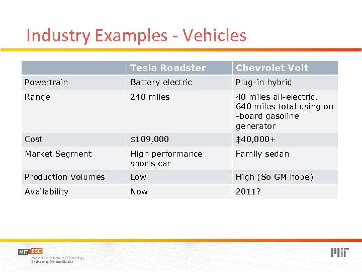 Industry Examples - Vehicles Tesla Roadster Chevrolet Volt Powertrain Battery electric Plug-in hybrid Range
