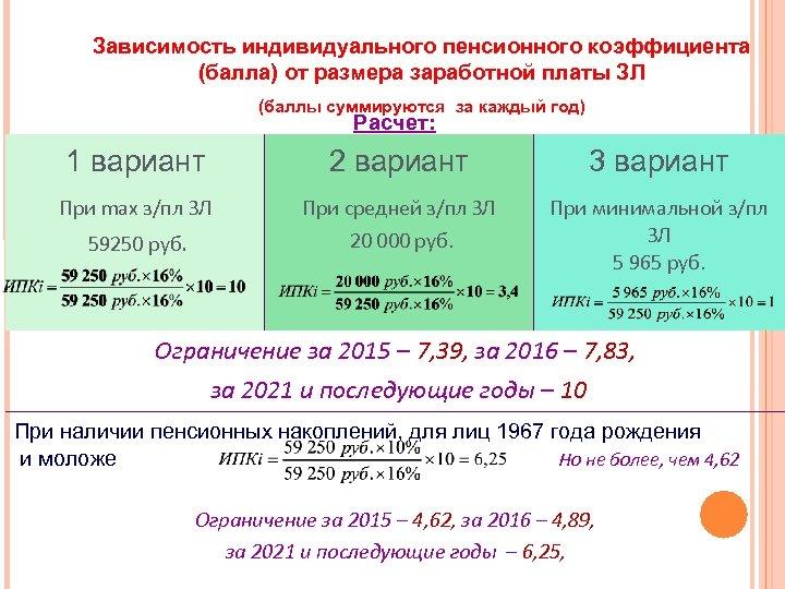 Зависимость индивидуального пенсионного коэффициента (балла) от размера заработной платы ЗЛ (баллы суммируются за каждый