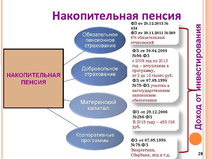 Накопительная пенсия ФЗ от 28. 12. 2013 № 424 ФЗ от 30. 11. 2011