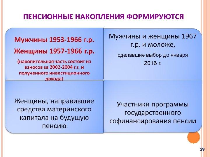 ПЕНСИОННЫЕ НАКОПЛЕНИЯ ФОРМИРУЮТСЯ 29