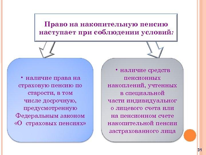 Право на накопительную пенсию наступает при соблюдении условий: • наличие права на страховую пенсию