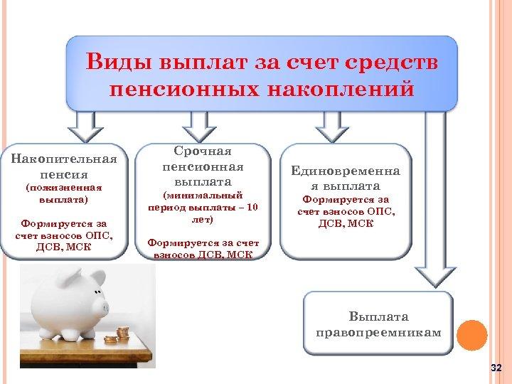 Виды выплат за счет средств пенсионных накоплений Накопительная пенсия (пожизненная выплата) Формируется за счет