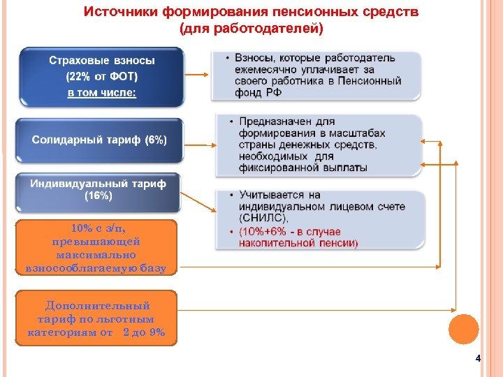 Источники формирования пенсионных средств (для работодателей) 10% с з/п, превышающей максимально взносооблагаемую базу Дополнительный