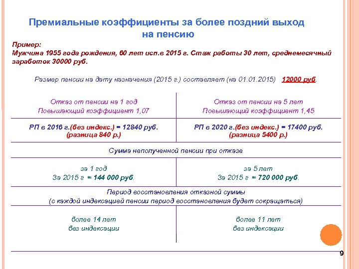 Премиальные коэффициенты за более поздний выход на пенсию Пример: Мужчина 1955 года рождения, 60