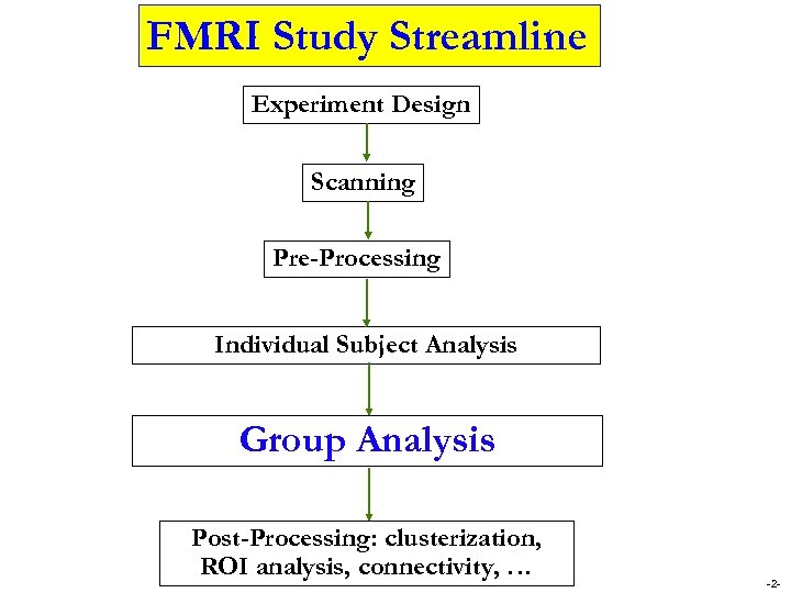 FMRI Study Streamline Experiment Design Scanning Pre-Processing Individual Subject Analysis Group Analysis Post-Processing: clusterization,