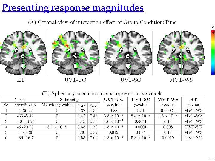 Presenting response magnitudes -44 -