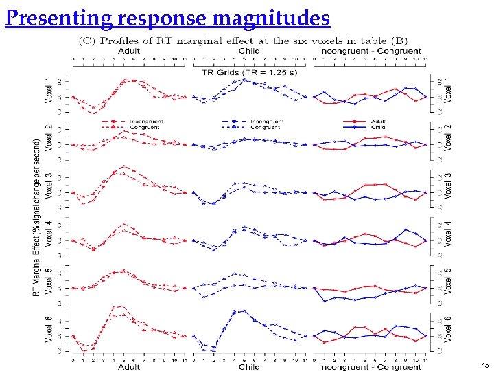 Presenting response magnitudes -45 -