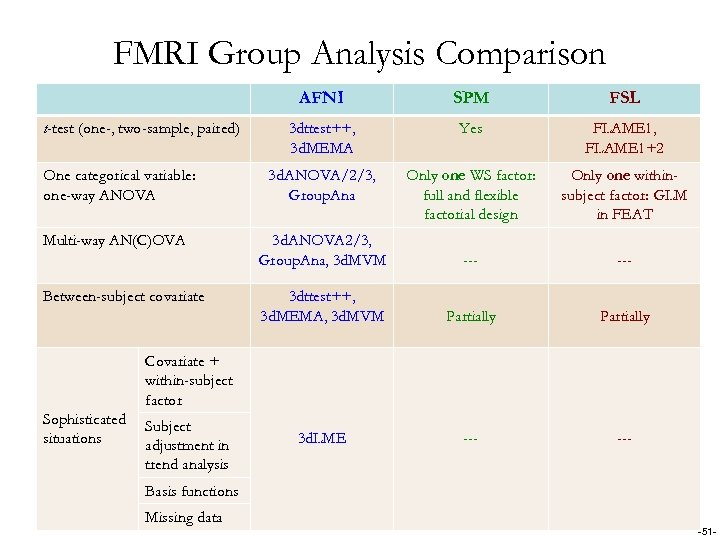 FMRI Group Analysis Comparison AFNI t-test (one-, two-sample, paired) One categorical variable: one-way ANOVA