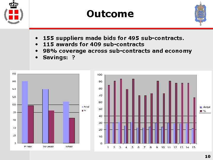 Outcome • • 155 suppliers made bids for 495 sub-contracts. 115 awards for 409