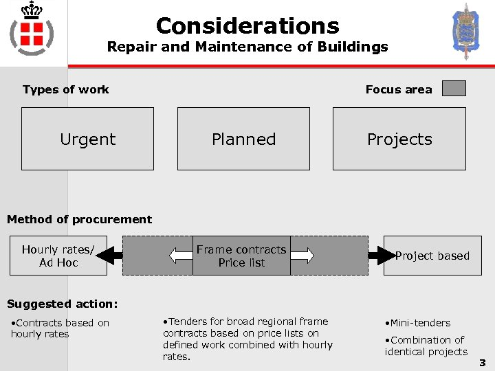 Considerations Repair and Maintenance of Buildings Types of work Urgent Focus area Planned Projects