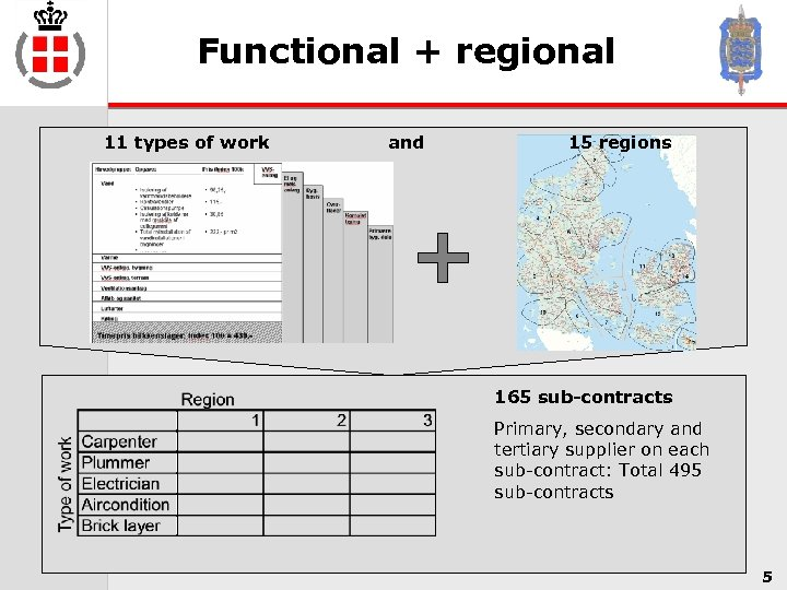 Functional + regional 11 types of work and 15 regions 165 sub-contracts Primary, secondary